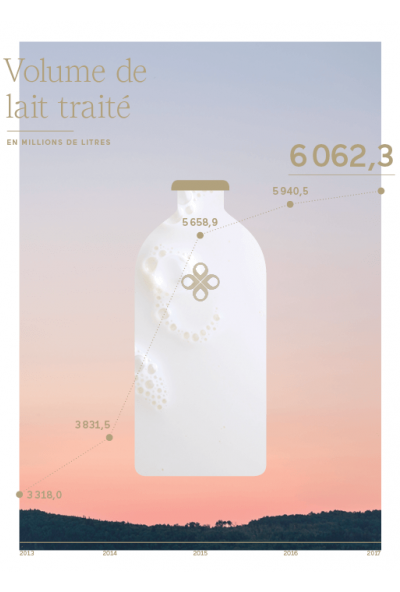 Volume de lait traite